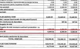 Administrația Misăilă-PSD, neputința de a accesa bani europeni la Focșani